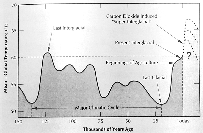 Carbon hookup is used to establish the age of nonliving things