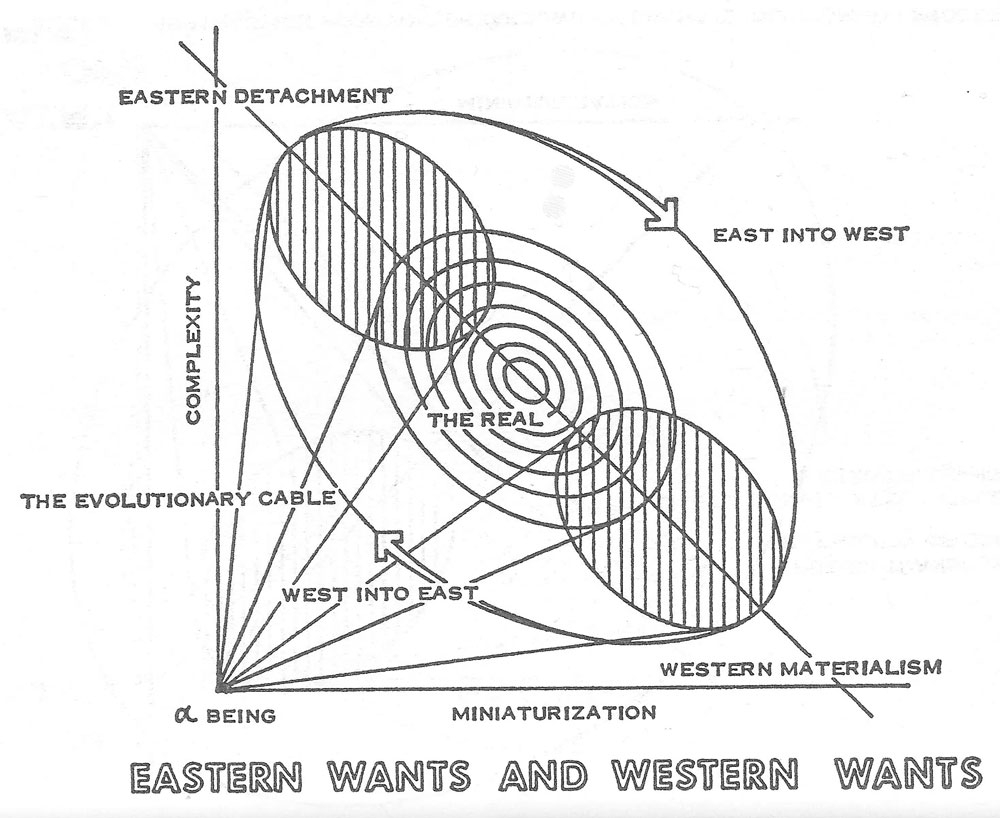 The omega seed an eschatological hypothesis by paolo soleri eastern wants and western wants malvernweather Gallery